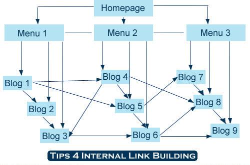 internal link building