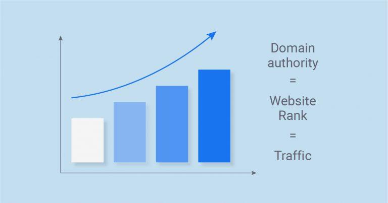 Domain authority website rank